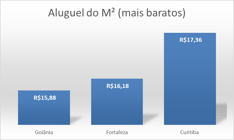 Tabela - valor do M² do aluguel (mais caros)